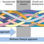 Health continum