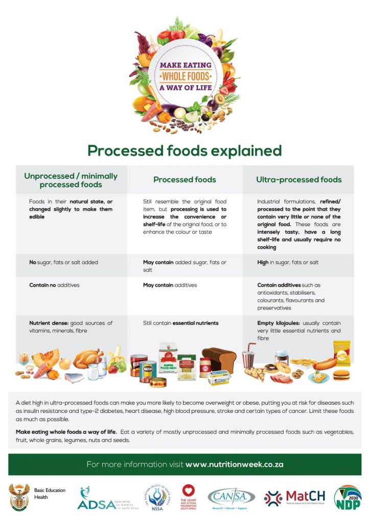 processed foods explained image